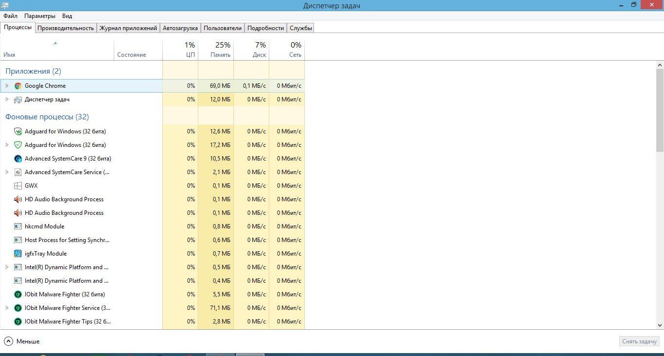 Производительность Google Chrome